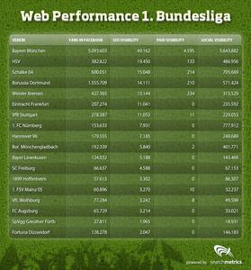 Searchmetrics-Bundesliga-Webcheck