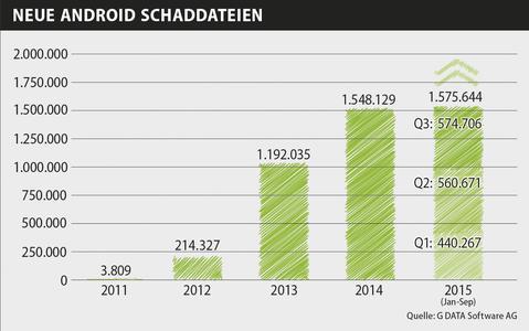 G DATA: Fast 600.000 neue Android-Schaddateien im dritten Quartal
