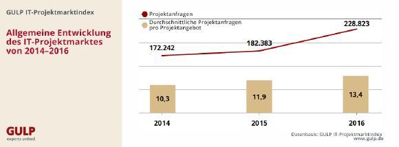 IT-Projektmarkt: So viele Projektanfragen wie noch nie