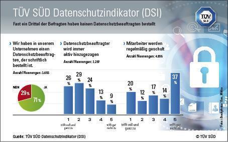 TÜV SÜD DSI: Datenschutzbeauftragter oft nicht bestellt