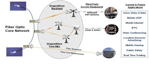 Netzwerke müssen heute schnell, flexibel, effizient und IP-optimiert sein. DragonWave bietet Netzwerk- und Service-Betreibern leistungsstarke und mobile Breitbandsysteme.