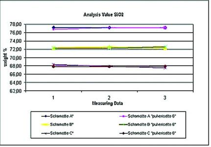 Illustration A: Comparison of the weight % of SiO2 of various fireclays from past preparation methods (firing clays A*-C*) prepared with the FRITSCH planetary mono mill PULVERISETTE 6 classic line.