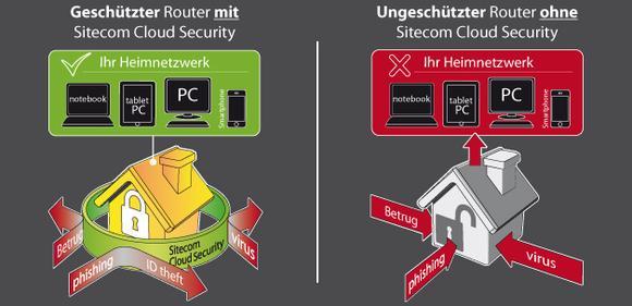 Geschütztes Heimnetzwerk mit Sitecom Cloud Security