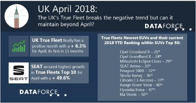 The UK's True Fleet breaks the negative trend but can it maintain beyond April?