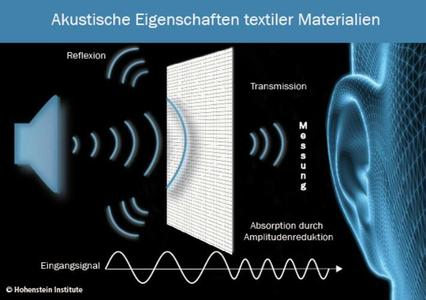 The new acoustic test shows how much noise the human ear registers despite sound-absorbing textiles (Foto: Hohenstein/Fotolia)