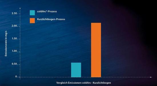 Die innovativen Schweißprozesse von EWM reduzieren die Emissionen: bei forceArc® bis zu 60 Prozent und bei coldArc® bis zu 75 Prozent. Quelle: EWM Hightec Welding