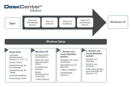 DeskCenter bietet ein Backup-Szenario für die Migration auf Windows 10