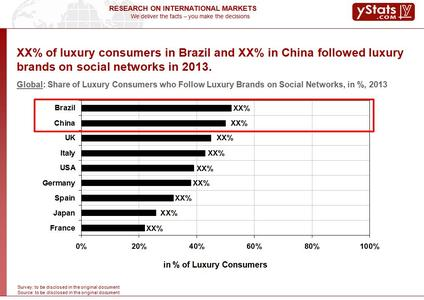Share of Luxury Consumers who Follow Luxury Brands on Social Media