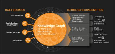 Knowledge Graph solution update for flexible, scalable data management
