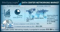 Data Center Networking Market is Expected to Reach $35bn by 2024 | Key Players are Dell, Cisco, Brocade, Huawei, IBM, AT&T, Microsoft & Siemens