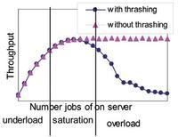 Das Bild zeigt schematisch einen typischen Lastverlauf bei einem stark beanspruchten Server