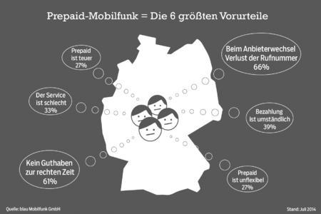 Prepaid-Mobilfunk: Die 6 größten Vorurteile sw