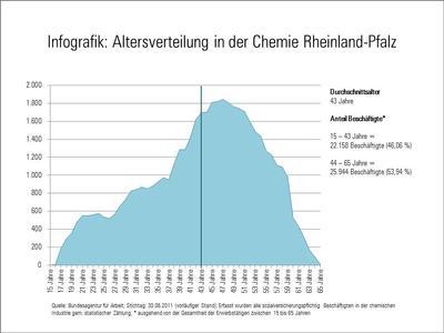 Altersverteilung in der Chemie in Rheinland-Pfalz
