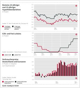 Zinsschritt in den USA − ruhiger Jahresausklang der EZB
