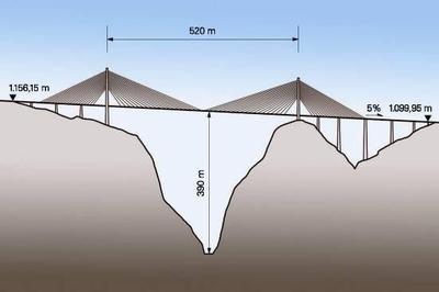 Direkt über der Schlucht beträgt die lichte Höhe zur Brückenfahrbahn fast 400 m. Damit erreicht die Puente Baluarte den dritten Rang in der Liste der höchsten Brücken der Welt. Auch mit ihren sonstigen Dimensionen muss sie einen Vergleich mit anderen Brückenbauwerken keinesfalls scheuen, (Foto: PERI GmbH)