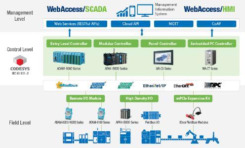 Überblick von Realisierungsmöglichkeiten der vier PC-basierten CODESYS Steuerungen