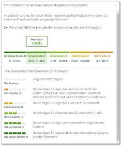 Eigenkapital-Indikator auf FranchiseCHECK.de entwickelt von Nexodon GmbH