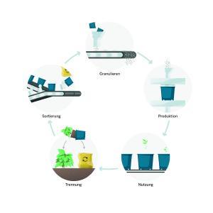 Initiative PÖPPELMANN blue® für einen geschlossenen Materialkreislauf – umgesetzt von Pöppelmann TEKU® durch komplett recycelbare Pflanztöpfe