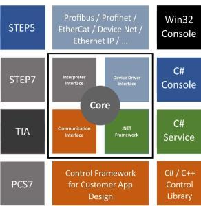 ABC IT integriert Social Networking in allen Systemen