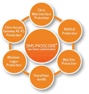 Von SMS PASSCODE unterstützte Plattformen