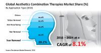Aesthetics Combination Therapy Market Going to Rake US$ 3.69 Bn by 2024