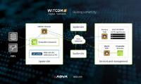 Der Ensemble Connector von ADVA unterstützt WiTCOM bei der Entwicklung seiner Smart City-Initiative (Photo: Business Wire)