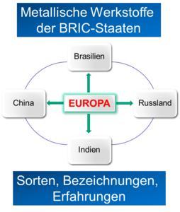 Tagungslogo - Metallische Werkstoffe der BRIC-Staaten
