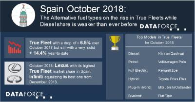 Spanish True Fleets: Alternative fuel types on the rise while Diesel share is weaker than ever before