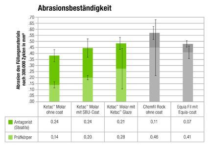 Abrasionsbeständigkeit von Ketac Molar mit und ohne Schutzlack sowie weiteren Glasionomer-Füllungsmaterialien. (Quelle: Universität von Minnesota, Minneapolis, MN 2013. Vergleichende Abrasionsstudie von Glasionomer Materialien. Daten auf Anfrage bei 3M ESPE erhältlich.)