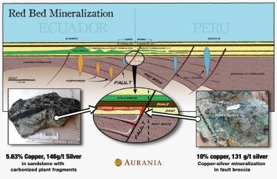 Abbildung 2. Ein idealisierter Profilschnitt durch Süd-Ecuador und Nord-Peru, der die Rotsandsteine zeigt, die sich an den Verwerfungen ablagerten, die sich vor ungefähr 160 Millionen Jahren gebildet haben (und die Chapiza-Saraquillo-Formationen darstellen). Das Explorationsmodell umfasst kupfer-silberhaltige Flüssigkeit, die entlang den Verwerfungen (die vererzt sind) aufsteigt und in durchlässige Sedimentschichten eindringt, vorzugsweise dort, wo sie durch eine darüber liegende undurchlässige