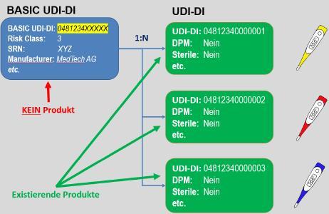 BASIC UDI-DI und UDI-DI