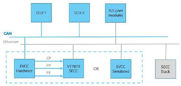Figure 7: Network Architecture