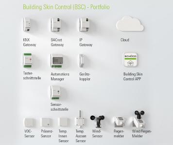 Die Systemplattform Building Skin Control vernetzt die Schüco Elemente der Gebäudehülle miteinander und ermöglicht durch offene Schnittstellen eine Anbindung an standardisierte Gebäudeleitsysteme, Bild: Schüco International KG