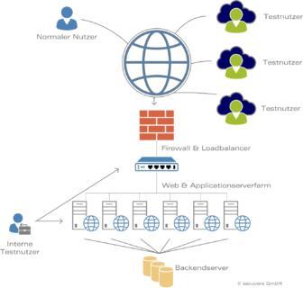 Schutz vor DDoS-Angriffen - Bandbreite alleine genügt nicht - PresseBox (Pressemitteilung)