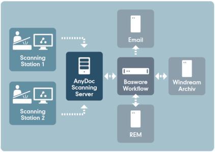 Die Lösung zur automatisierten Rechnungsverarbeitung von Arcplace