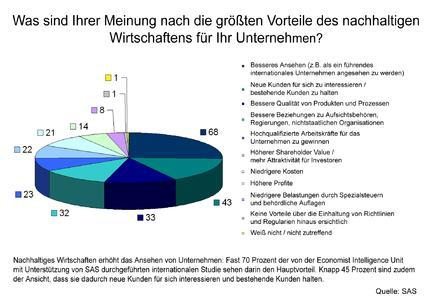 """Neue von SAS unterstützte Studie der Economist Intelligence Unit """"Sustainability Across Borders"""""""
