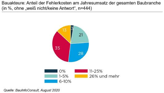 "Baukatastrophen ""Made in Germany"": fast 21 Milliarden Euro Fehlerkosten in 2019"