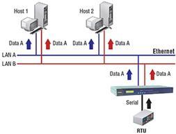 Moxa's CN2610 with Redundancy for Serial Data