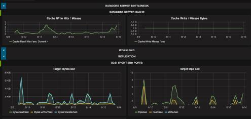"""Opvizor Inc erhält die """"DataCore Ready"""" Zertifizierung für Performance Analyzer Version"""