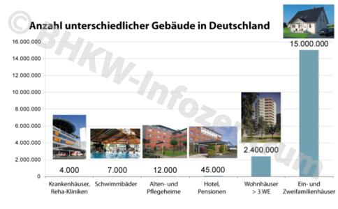 Das Potenzial für einen BHKW-Einsatz in Wohngebäuden ist riesig - der administrative Projektaufwand leider auch (Bild: BHKW-Infozentrum)