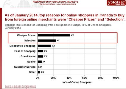 Canada_Top Reasons for Shopping from Foreign Online Shops