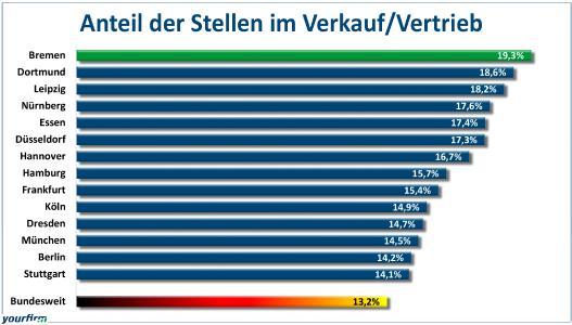 Prozentualer Anteil der freien Stellen im Verkauf/Vertrieb am gesamten Stellenmarkt in den 14 größten deutschen Städten im Jahre 2017 (Grafik: Yourfirm)