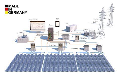 Gantner Monitoring Scheme