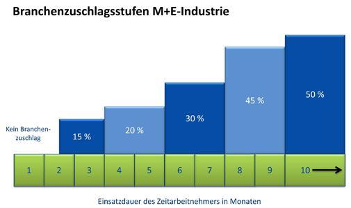 Branchenyuschlagsstufen M+E Industrie