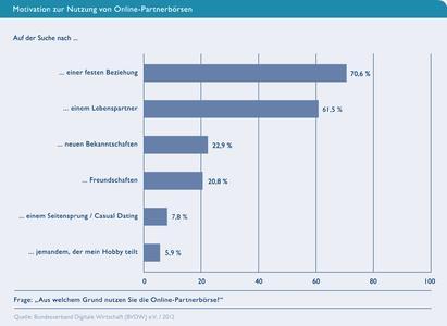 Motivation zur Nutzung von Online-Partnerbörsen