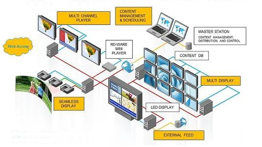 DVC präsentiert auf der OVAB Konferenz die schlüsselfertige Digital Signage Lösung