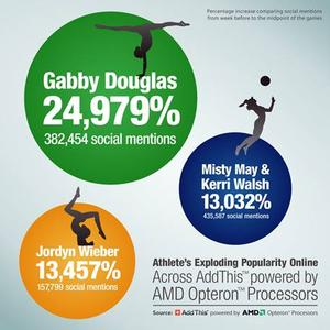 Athlete's Exploding Popularity Online