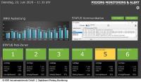 Bildschirmansicht beim Picking Monitoring: In grafisch aufbereiteter Form werden alle relevanten Kommissioniervorgänge im Pick-by-Light-System dargestellt. Diese Prozess-daten liefern nützliche Informationen für Lagerverwaltung, Instandhaltung, Netzwerktechnik.