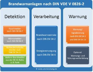 Aufbau einer Brandwarnanlage nach DIN VDE V 0826-2 mit allen Systemkomponenten