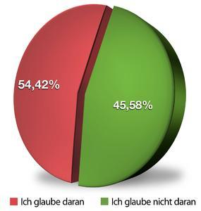 G Data Security Studie 2011: Die meisten Computerschädlinge werden per E-Mail verbreitet